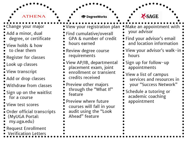 Athena DegreeWorks Sage resource details